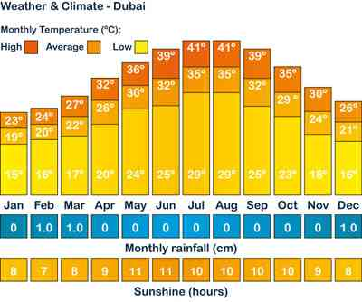 Weather Climate in Dubai